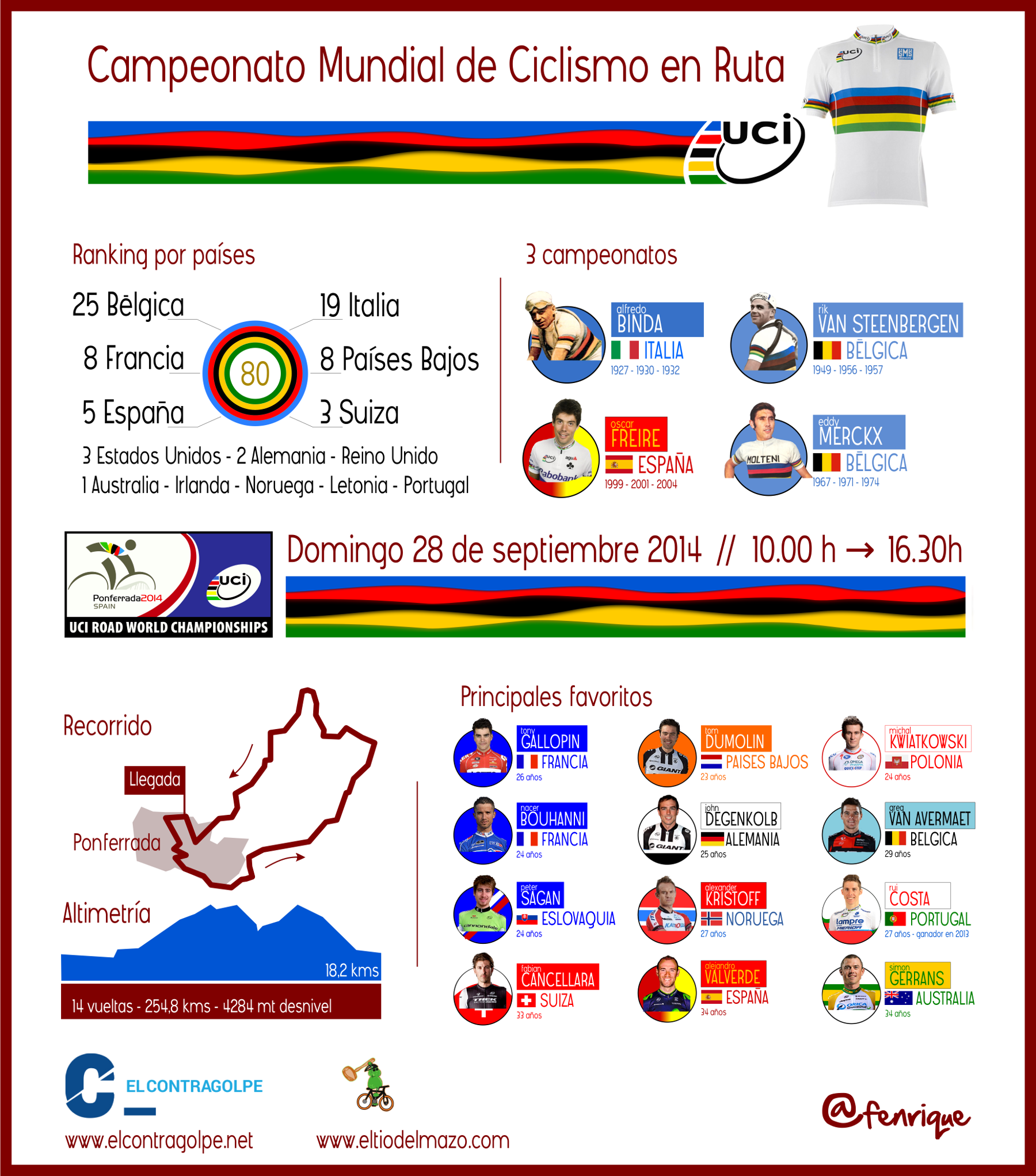 Infografia_MundialPonferrada_1800px