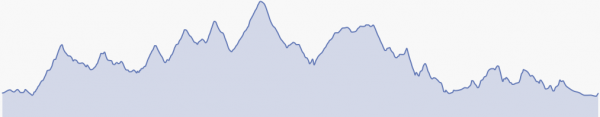 Perfil de la Ultramaratón Titán Villuercas