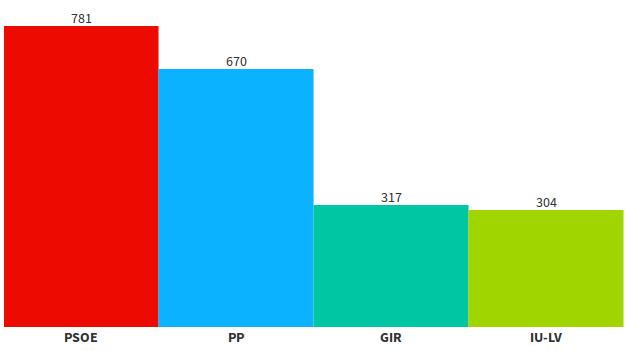 Resultados de las Elecciones locales 2015 en Ribera del Fresno