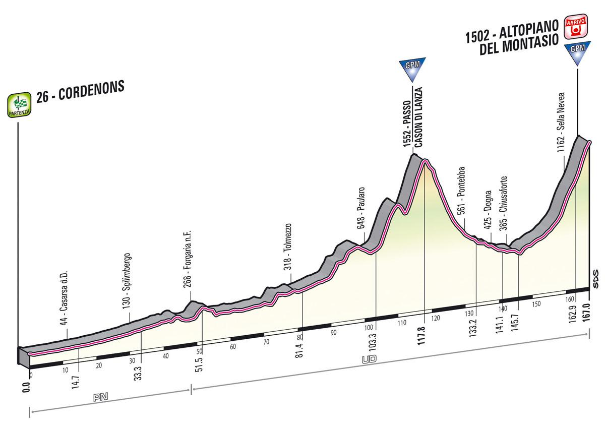 Anima a los campeones del @GirodItalia en twitter y en la carretera #MontasioStage