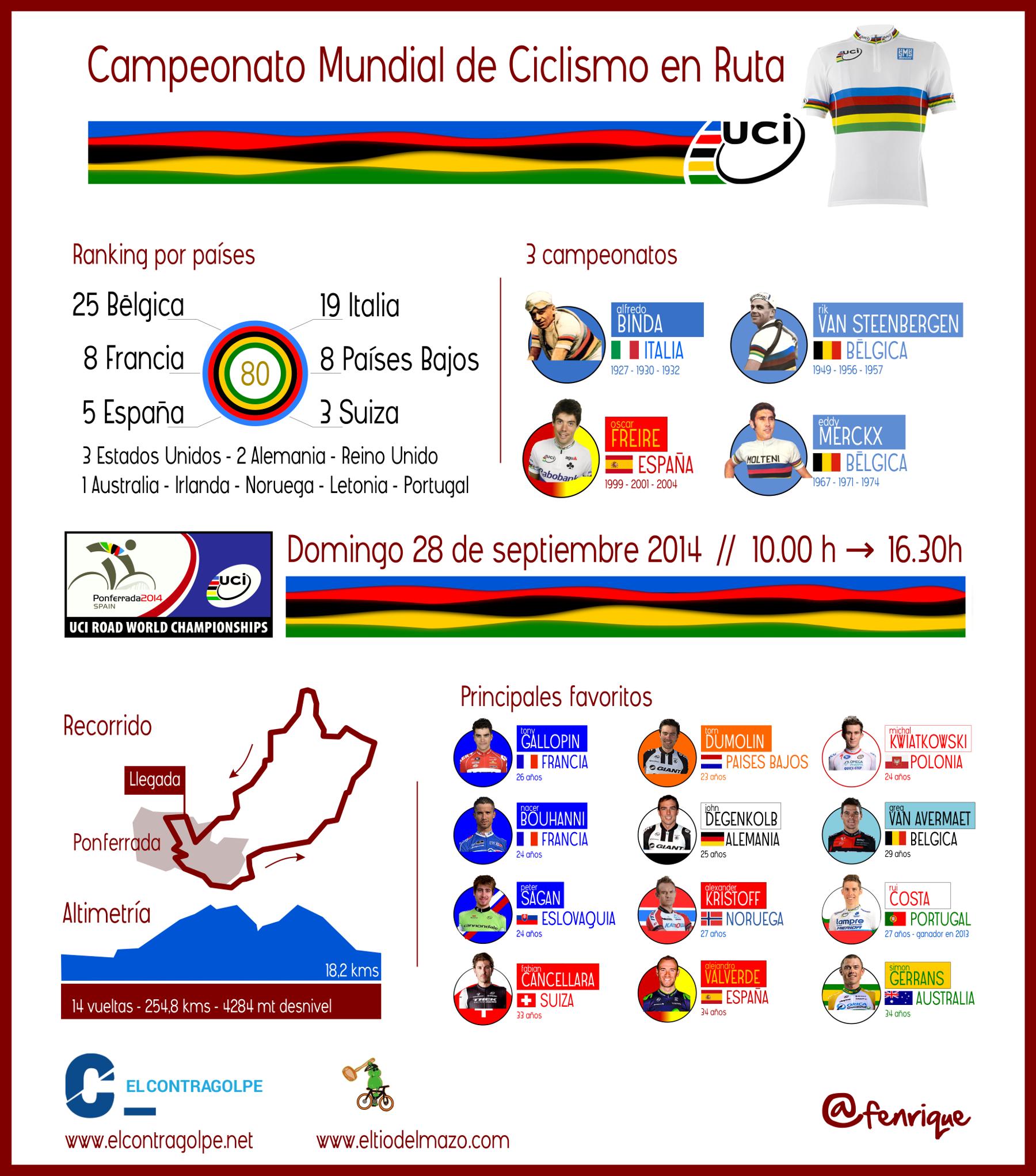 Ilustración Mundial de Ciclismo