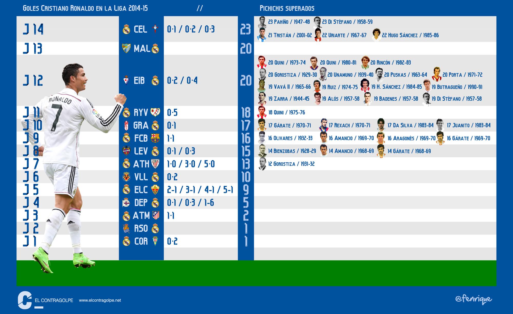 Infografía sobre fútbol. Los goles de Cristiano