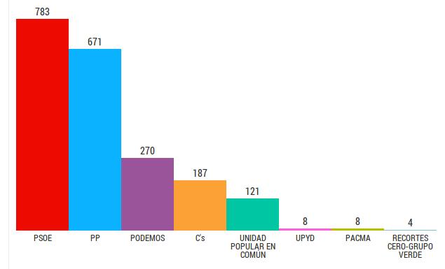 Resultado de las elecciones generales 2015 en Ribera del Fresno