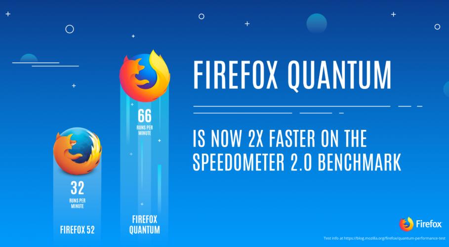 Actualiza Firefox a Quantum en Ubuntu con PPA